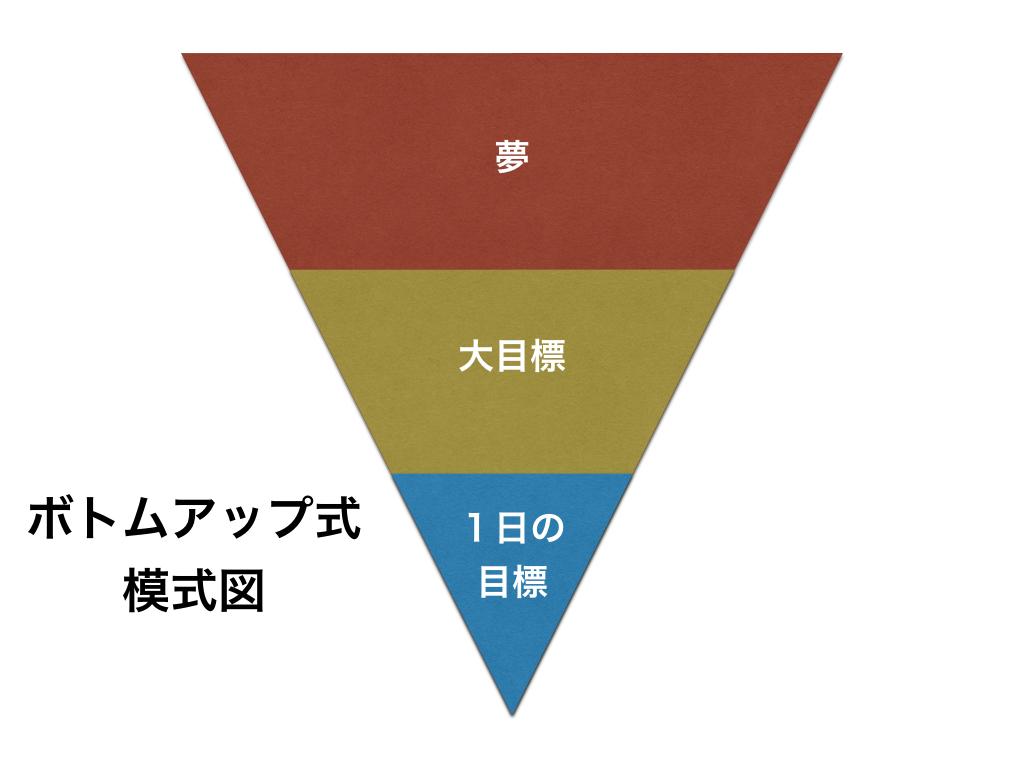 トップダウン・ボトムアップ.002